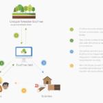 Journée mondiale de l'environnement- Ecotree